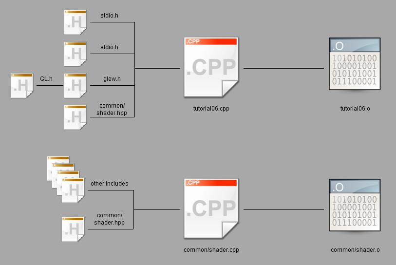 Faire Ta Propre Application En C: compilation c