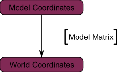 Tutorial 3 : Matrices