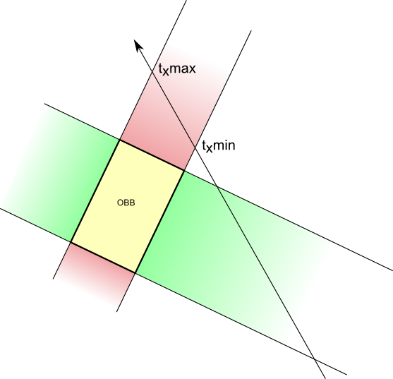 intersecting planes cube. when the ray intersects 2 others planes that delimit y axis (in green), it gives more intersections. notice how intersections are ordered intersecting cube